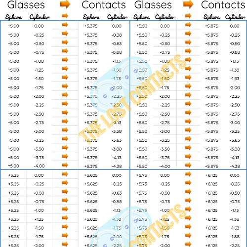Astigmatism Plus Vertex Distance Conversion Chart Thumbnail 500x500