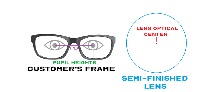 Customers Frame and Semi Finished Lens Blank With Eyes