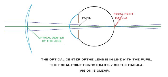 Diagram illustrating the focal point on the macula