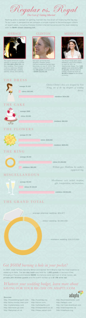Redesigned Royal Wedding Infographic