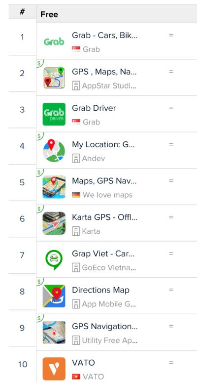 top-10-navigation-apps-vietnam-appannie