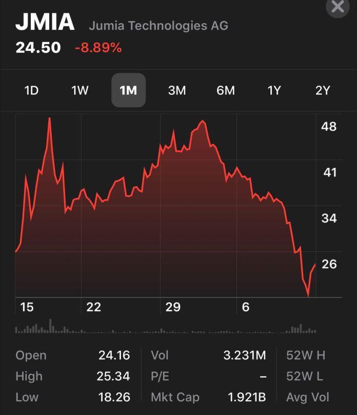 Jumia's stock performance