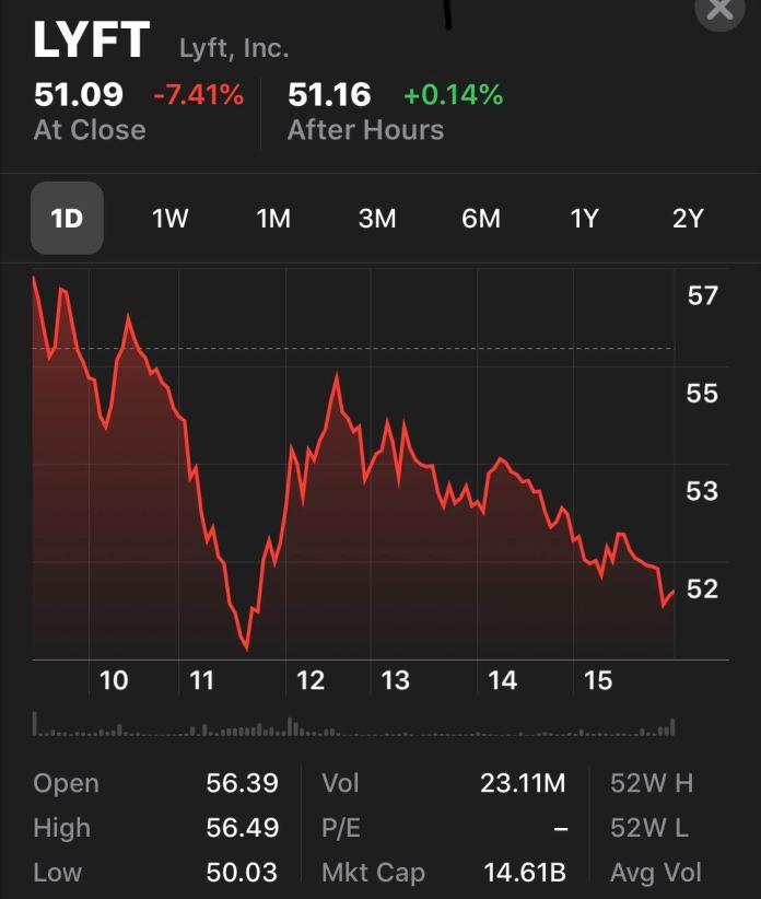 Lyft's performance on Uber's IPO day