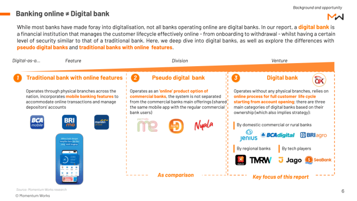What is digital bank