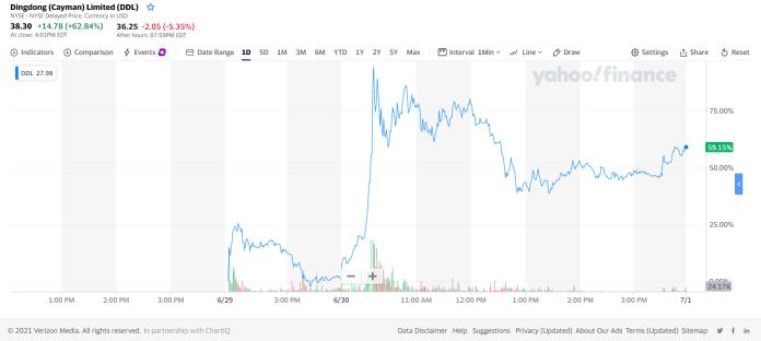 Dingdong - NYSE performance