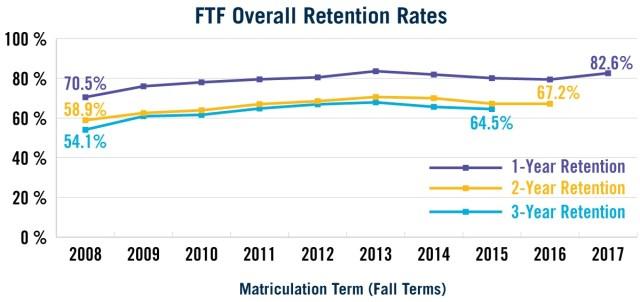 Retention rates improving for CSUMB