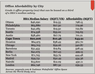 Office Affordability by City