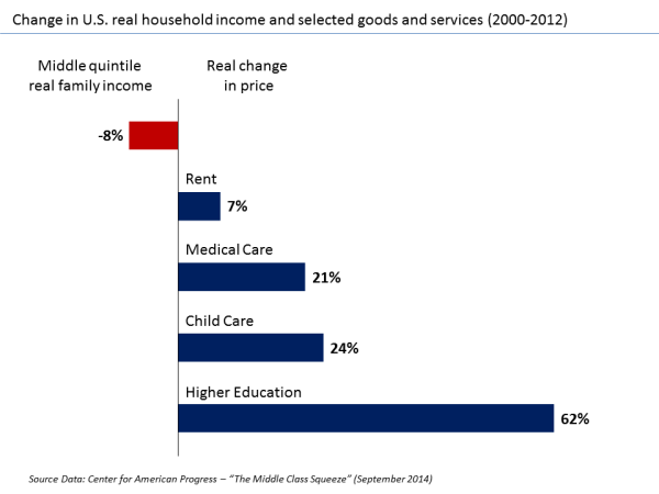U.S._Change_in_real_income_versus_selected_goods_and_services_v1