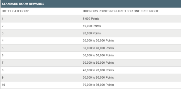 Using Hhonors Points For Car Rental