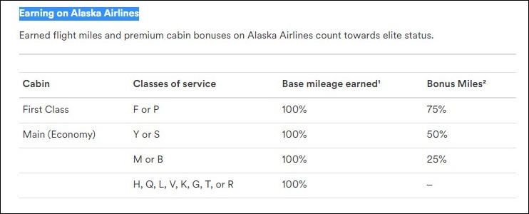 Review Of Mileage Plan The Frequent Flyer Program Of Alaska Airlines