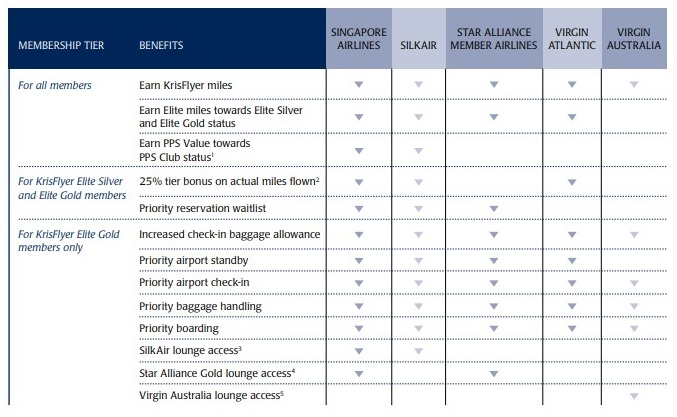 Review of KrisFlyer, the frequent flyer program of Singapore Airlines