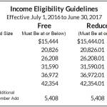 Income Eligibility Guidelines Announced for School and Day Care Meals