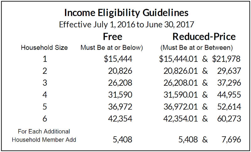 free-reduced-price-meals-school-daycare-income-eligibility-guidelines-2016-to-2017