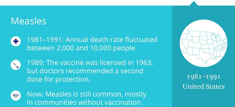 The Most Dangerous Epidemics in U.S. History Medically Reviewed by Deborah Weatherspoon, PhD, MSN, RN, CRNA on September 29, 2016 — Written by the Healthline Editorial Team