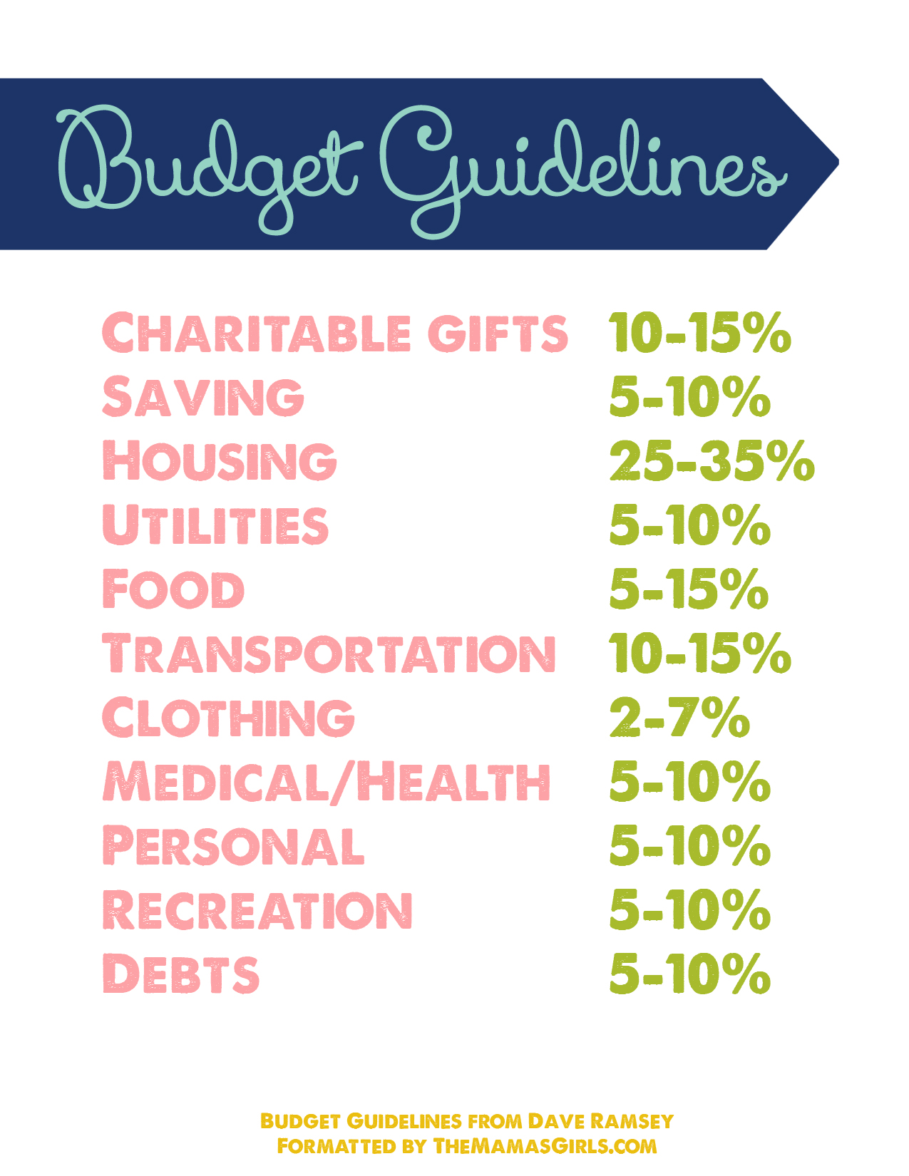 Budget Guidelines Free Printable