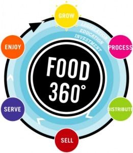 Food-360-Logo-The-Many-Shades-Of-Green