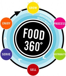 Food-360-Logo-The-Many-Shades-Of-Green