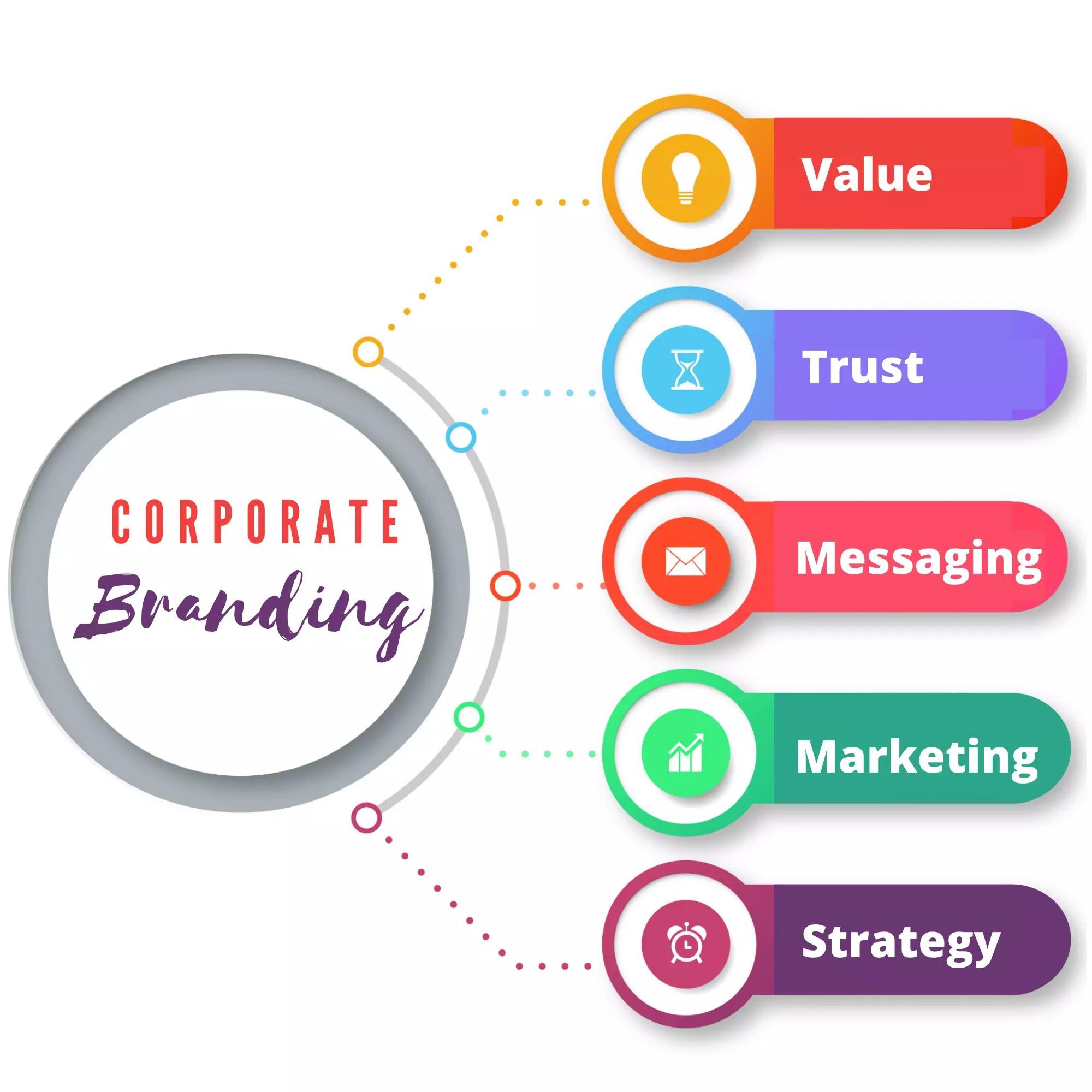 Brand Vitalization Process
