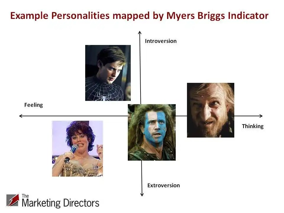 Brand personalities mapped to Myers Briggs