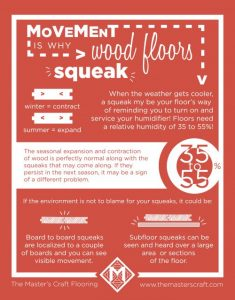 Movement is why Wood Floors Squeak