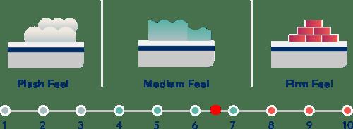 Mattress-Firmness-Small-dreamcloud
