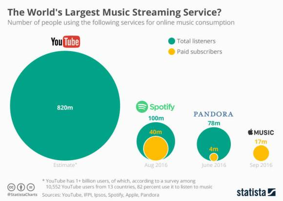 The World's Largest Music Streaming Service?