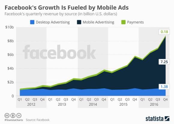 Основной драйвер роста выручки Facebook — мобильная реклама