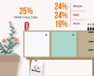 New research on SA brands loved in student dorms