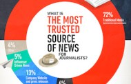 Traditional news media still most trusted source - Ogilvy survey