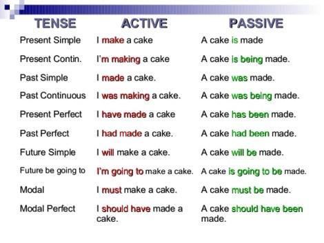 I hate passive voice! (Image Credit: Slideshare.net)