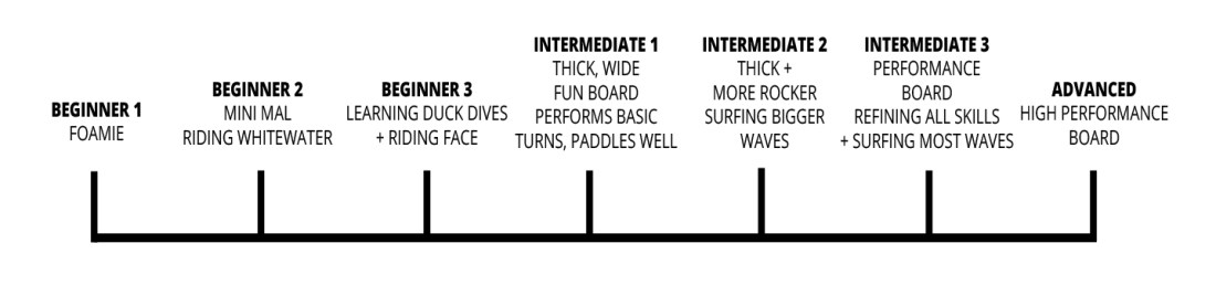 Girls Surf Ability Scale