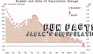 FUN FACTS: Japan's Depopulation