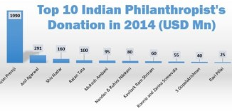 300x141xTop-10-Indian-Philanthropists-2014.jpg.pagespeed.ic.-i2ODTLB4x