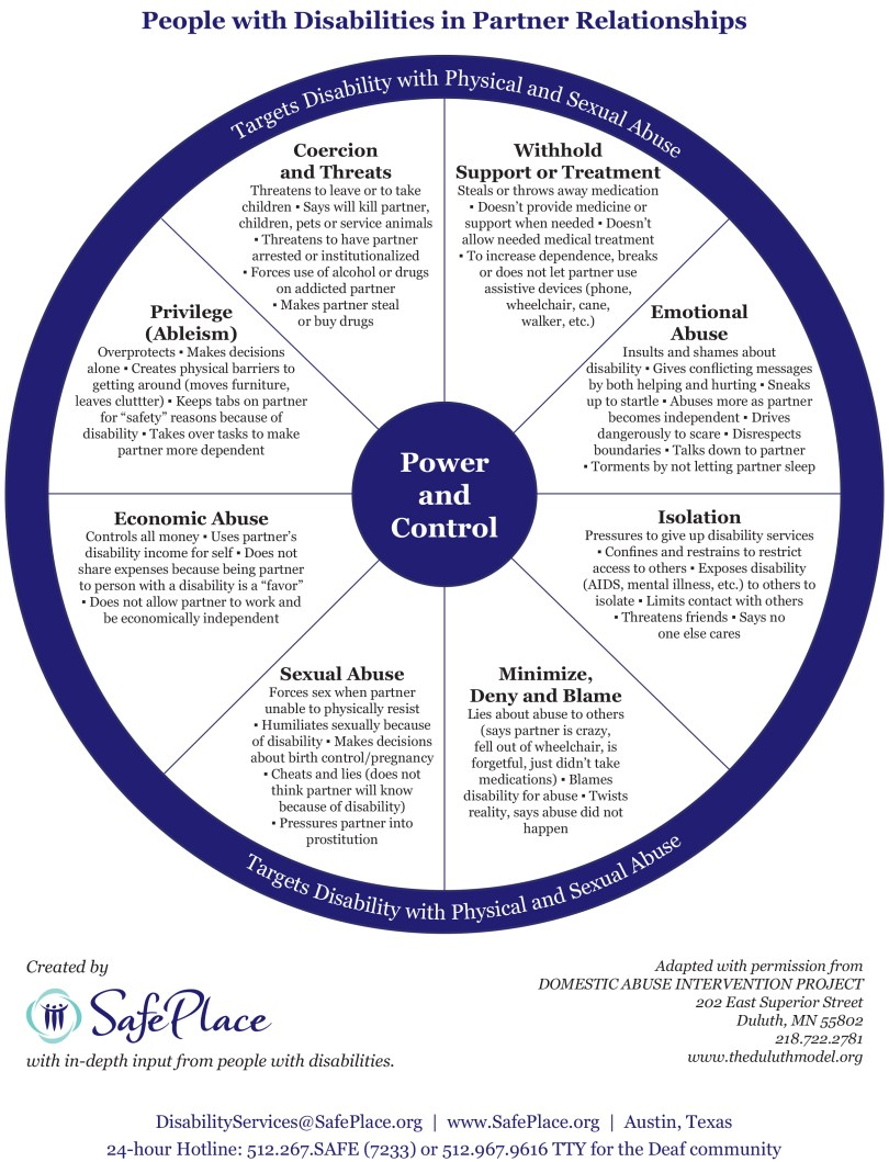 This power and control wheel shows examples of domestic violence against people with disabilities.