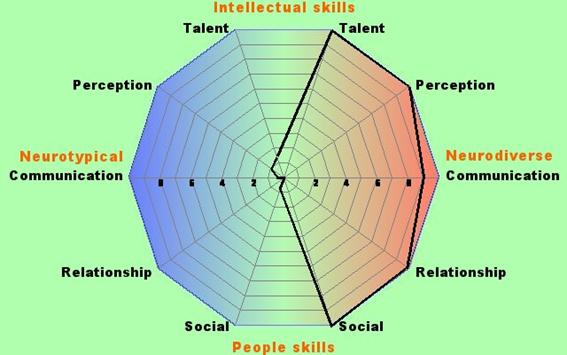 Jacob's neurodiversity chart results.