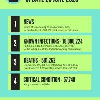 COVID-19 Coronavirus update 28 June 2020