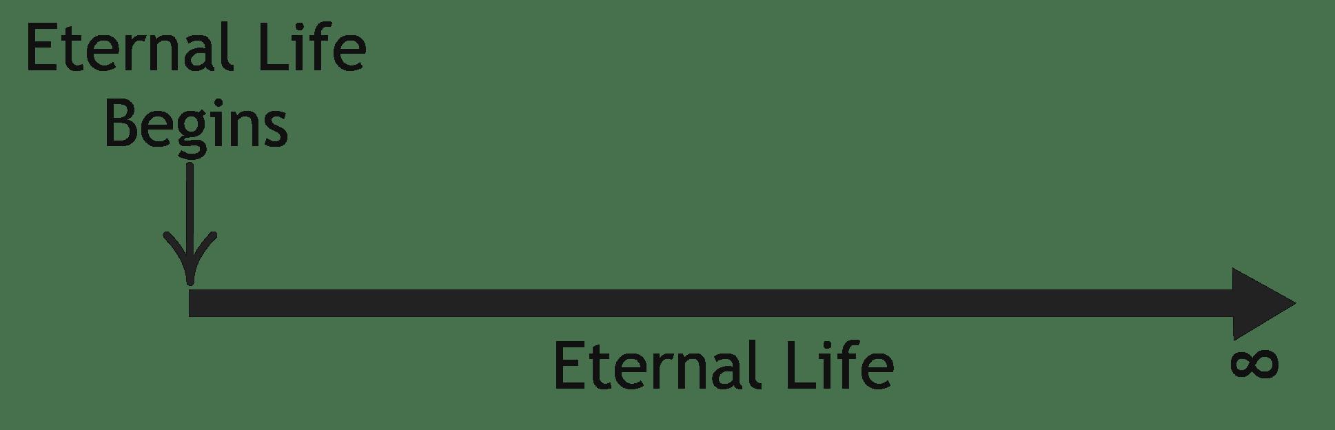 A Theological Chart