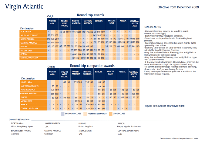 singapore airlines virgin atlantic chart, ultimate rewards for europe flights