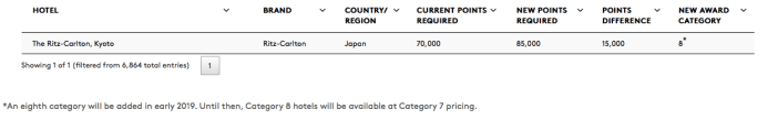 ritz kyoto on spg points