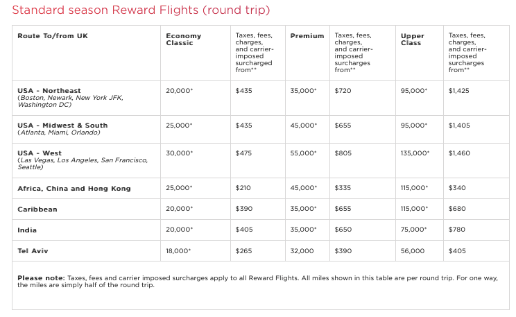 virgin Atlantic off peak chart 2019; europe with ultimate rewards