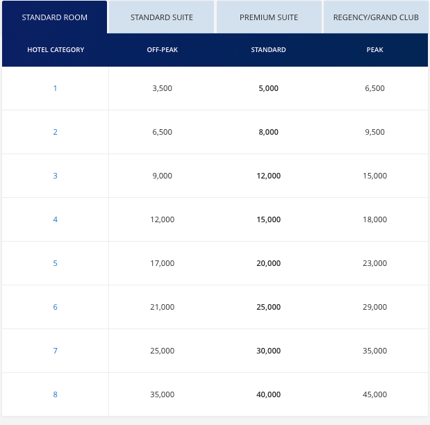 World of Hyatt Peak and Off peak redemptions