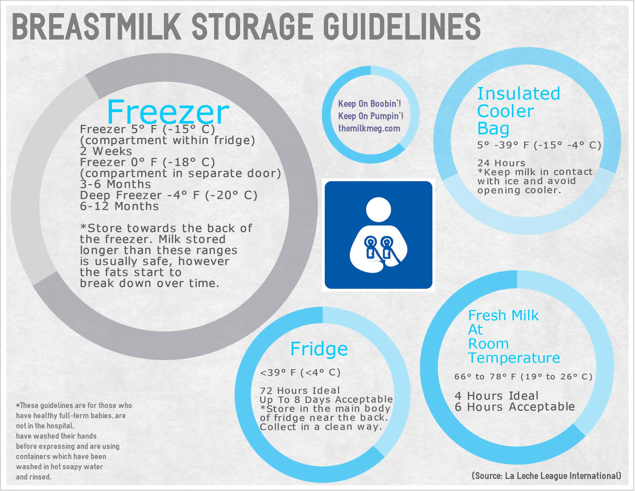 Breastmilk Storage Guidelines And FAQ  sc 1 st  The Milk Meg & Keep On Pumpinu0027. Breastmilk Storage Guidelines And FAQ | The Milk Meg