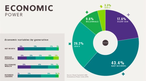 potere economico millennial