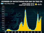 UK Covid outbreak stays flat despite fears of a school surge as cases fall 0.4%