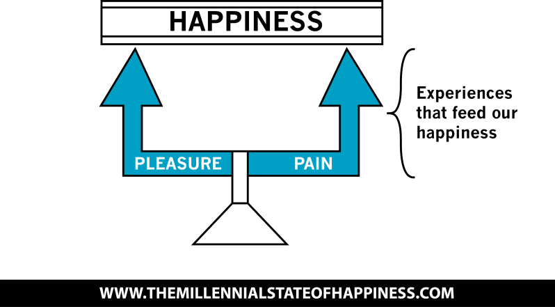 Pleasure - Pain - Happiness.png