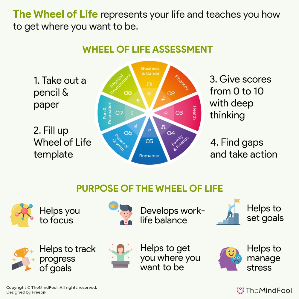 Use the Wheel of Life to Find Balance, Achieve Goals, and Improve Yourself!