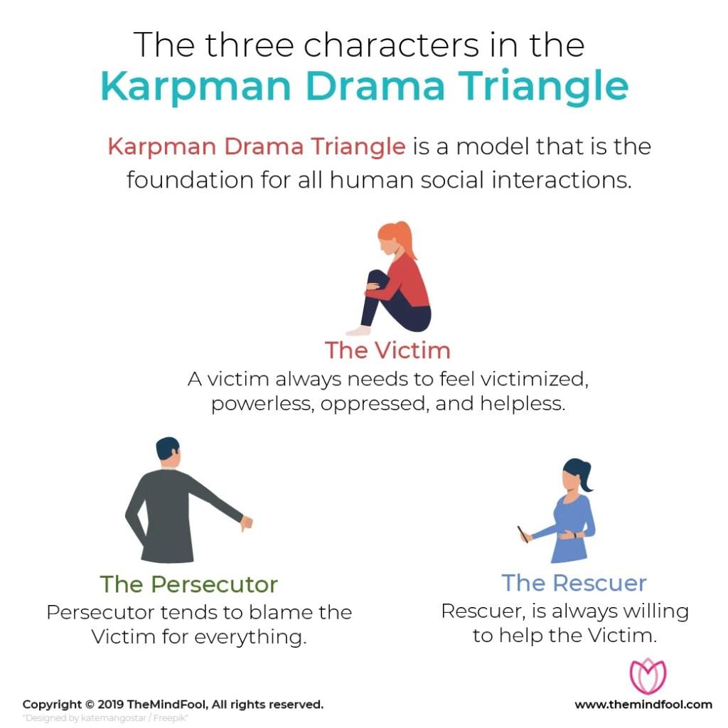 Three characters in the Karpman Drama Triangle