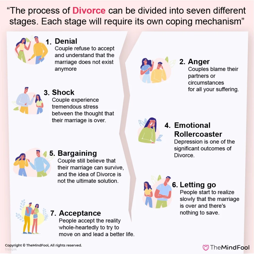 Seven Stages of Divorce – Denial, Shock and more