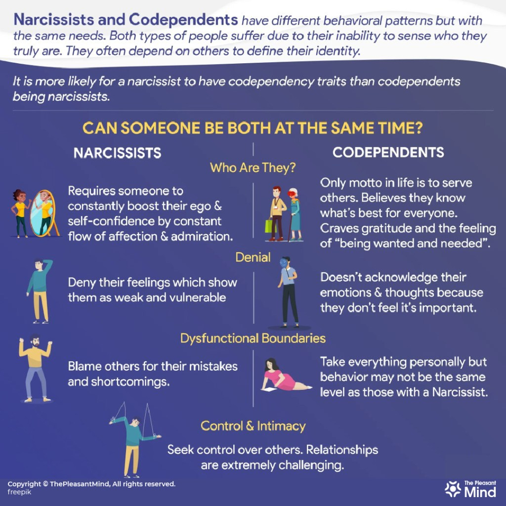 Narcissist and Codependent: The Toxic Relationship