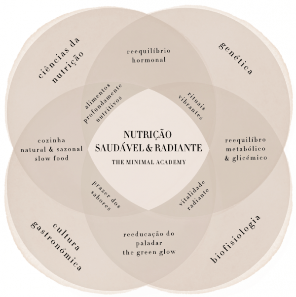 The Power Matrix Masterclass Nutrição Saudável & Radiante by The Minimal Academy
